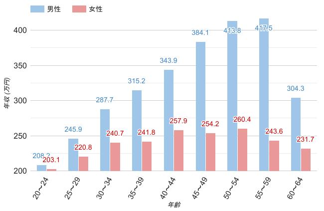埼玉県の男女・年齢別平均年収のグラフ