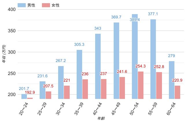 広島県の男女・年齢別平均年収のグラフ