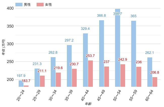 福岡県の男女・年齢別平均年収のグラフ