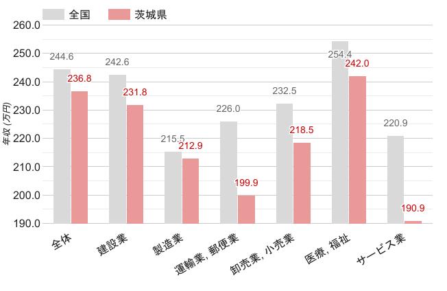 茨城県の職業別平均年収《女性》のグラフ