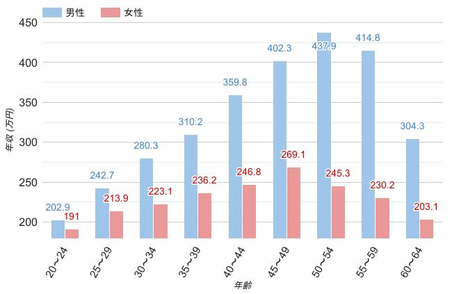 茨城県の男女・年齢別平均年収のグラフ
