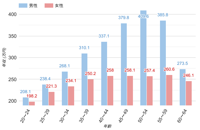 奈良県の男女・年齢別平均年収のグラフ