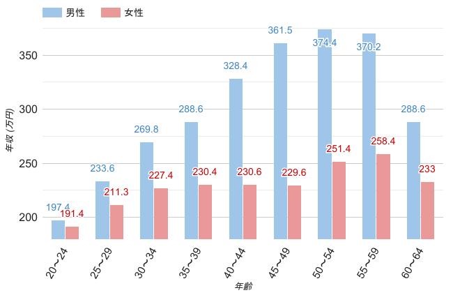 岡山県の男女・年齢別平均年収のグラフ
