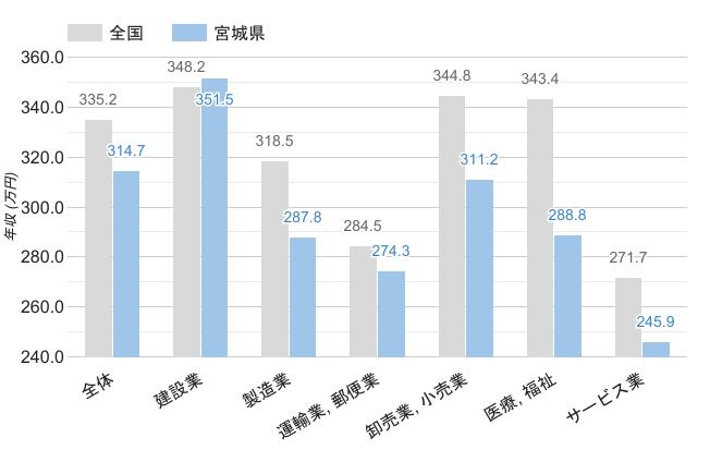 宮城県の職業別平均年収《男性》のグラフ