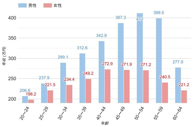兵庫県の男女・年齢別平均年収のグラフ