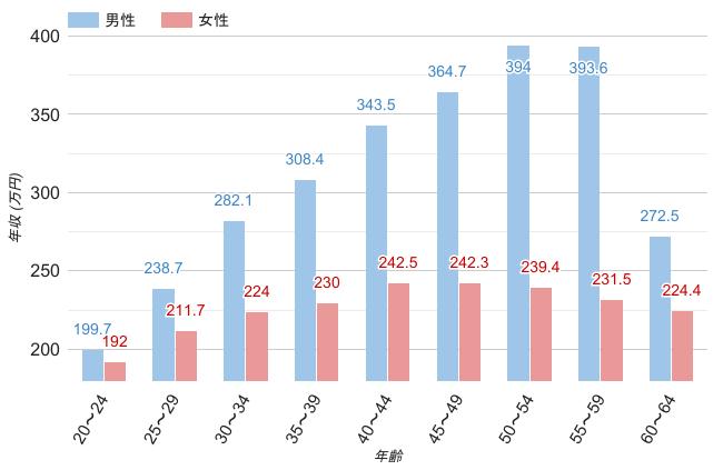 静岡県の男女・年齢別平均年収のグラフ
