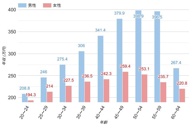 三重県の男女・年齢別平均年収のグラフ