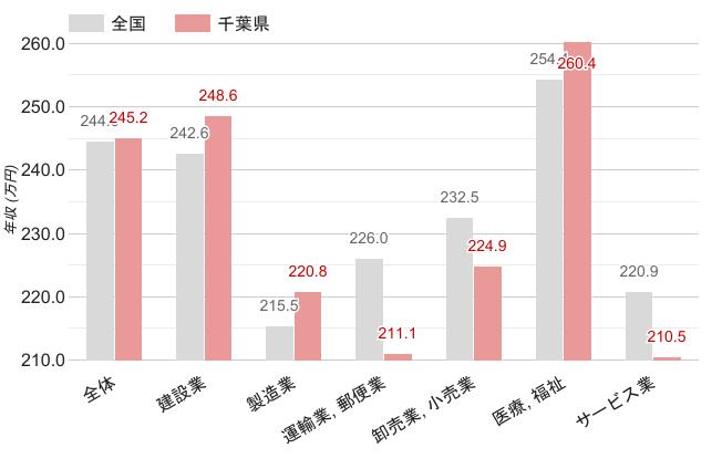 千葉県の職業別平均年収《女性》のグラフ