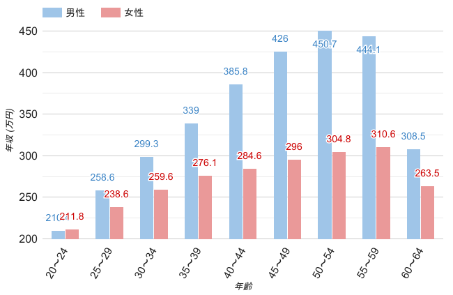 大阪府の男女・年齢別平均年収のグラフ