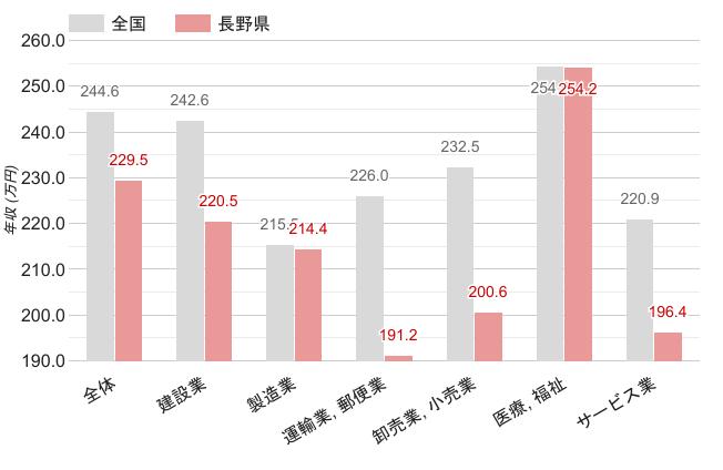 長野県の職業別平均年収《女性》のグラフ