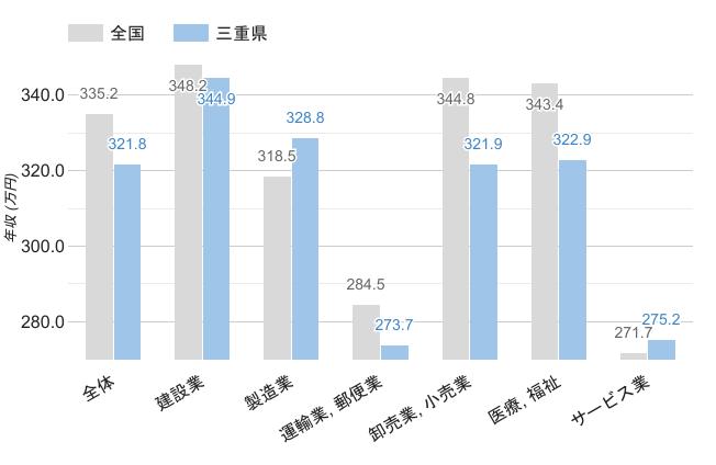 三重県の職業別平均年収《男性》のグラフ