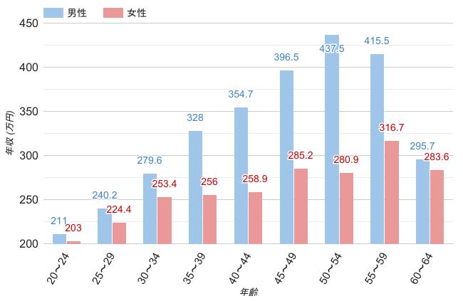 京都府の男女・年齢別平均年収のグラフ