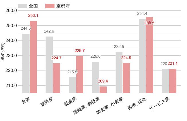 京都府の職業別平均年収《女性》のグラフ