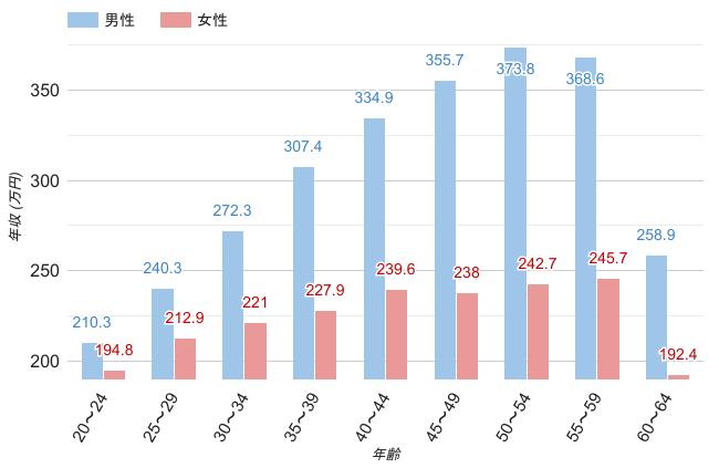 群馬県の男女・年齢別平均年収のグラフ
