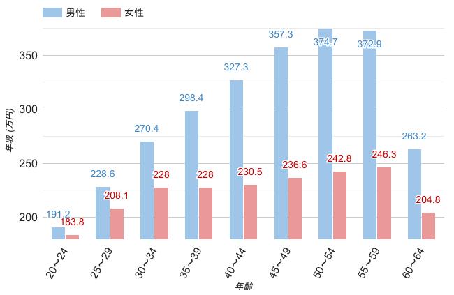 岐阜県の男女・年齢別平均年収のグラフ