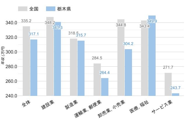 栃木県の職業別平均年収《男性》のグラフ