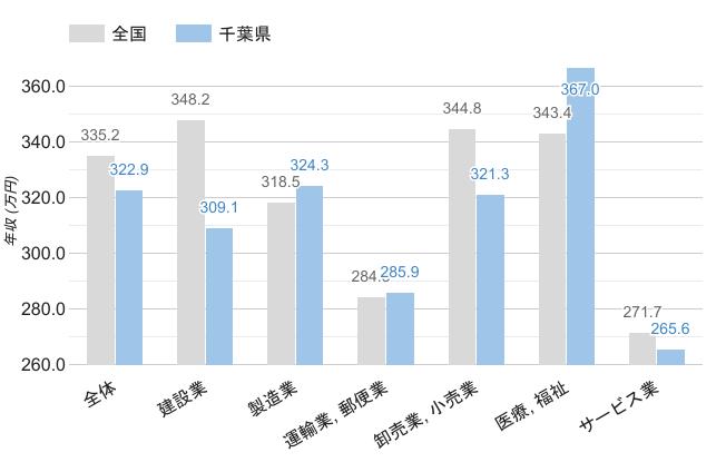 千葉県の職業別平均年収《男性》のグラフ