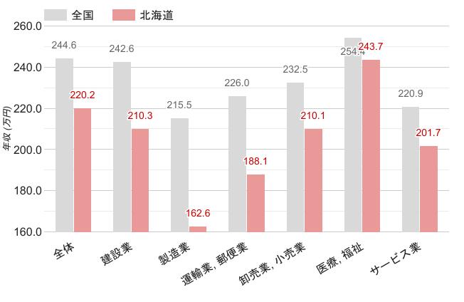北海道の職業別平均年収《女性》のグラフ