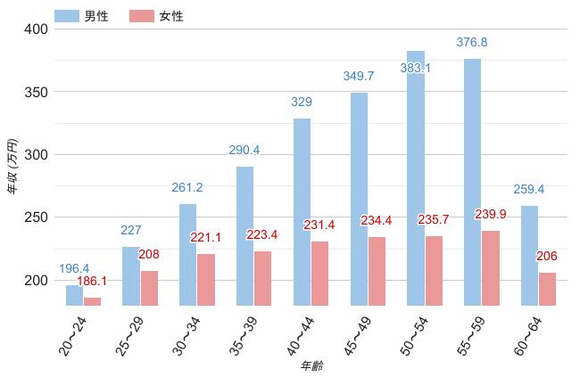 長野県の男女・年齢別平均年収のグラフ