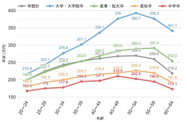 学歴・年齢別平均年収《女性》のグラフ