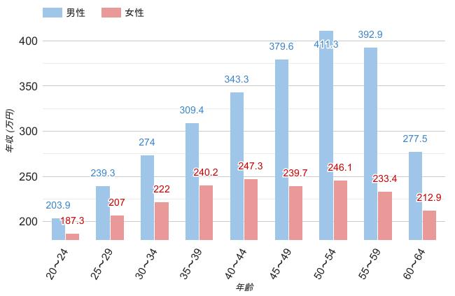 栃木県の男女・年齢別平均年収のグラフ