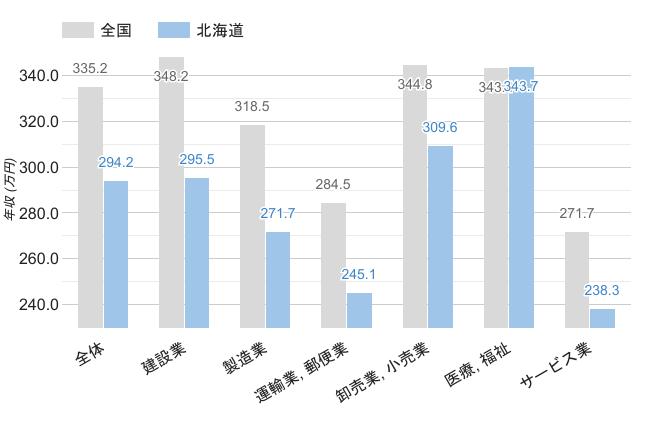 北海道の職業別平均年収《男性》のグラフ