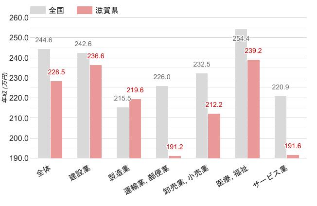 滋賀県の職業別平均年収《女性》のグラフ