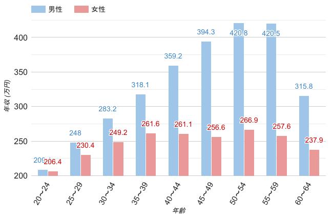 千葉県の男女・年齢別平均年収のグラフ
