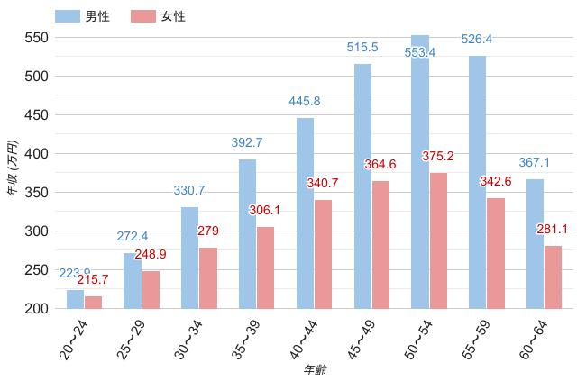 東京都の男女・年齢別平均年収のグラフ