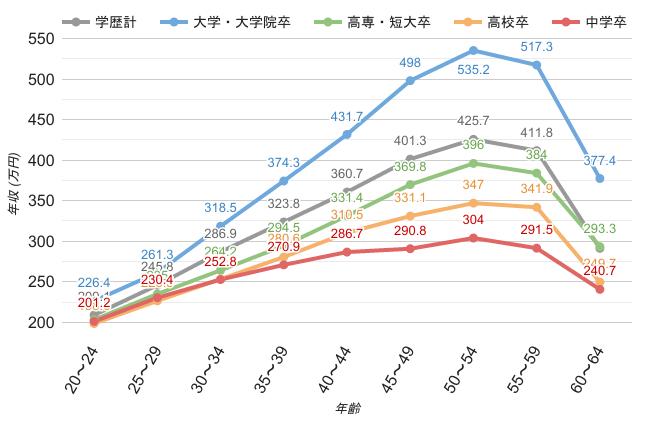 学歴・年齢別平均年収《男性》のグラフ