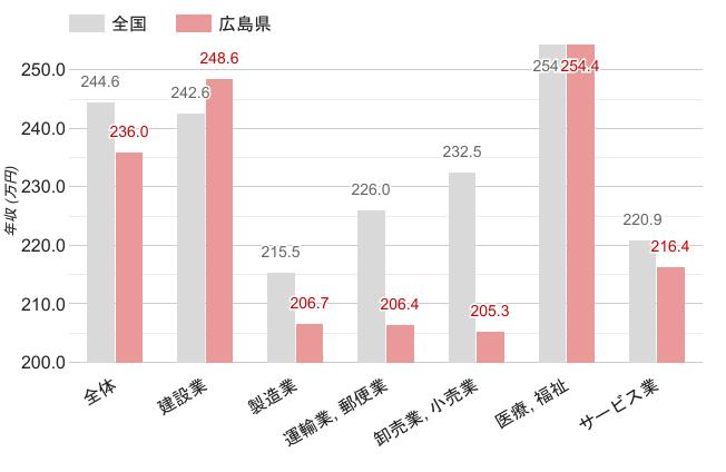 広島県の職業別平均年収《女性》のグラフ