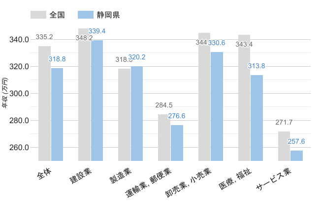 静岡県の職業別平均年収《男性》のグラフ
