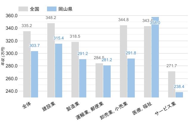 岡山県の職業別平均年収《男性》のグラフ