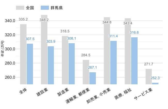 群馬県の職業別平均年収《男性》のグラフ