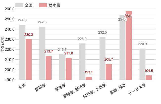 栃木県の職業別平均年収《女性》のグラフ