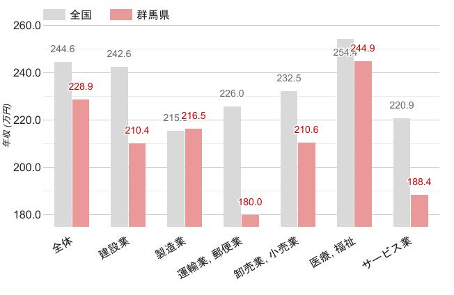 群馬県の職業別平均年収《女性》のグラフ