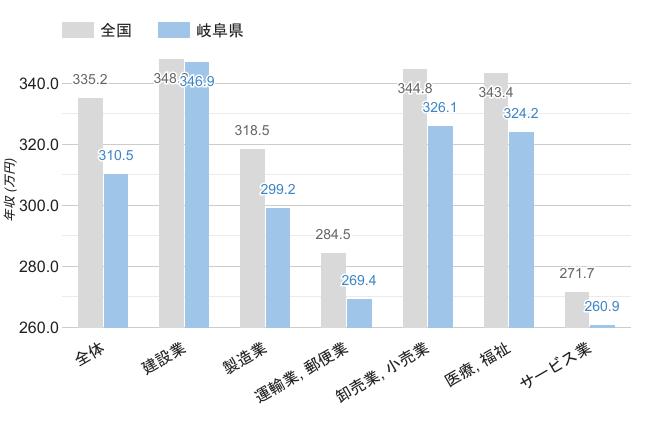 岐阜県の職業別平均年収《男性》のグラフ