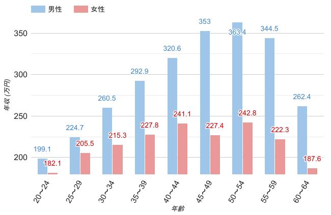 北海道の男女・年齢別平均年収のグラフ