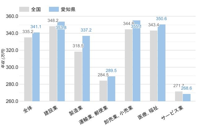 愛知県の職業別平均年収《男性》のグラフ