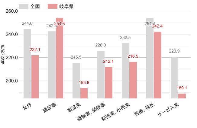 岐阜県の職業別平均年収《女性》のグラフ