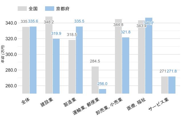 京都府の職業別平均年収《男性》のグラフ