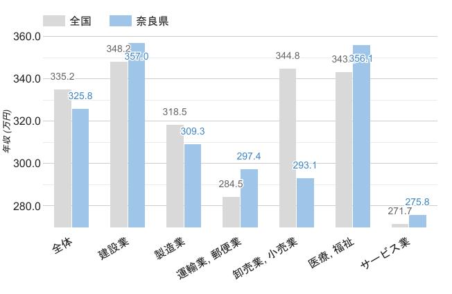 奈良県の職業別平均年収《男性》のグラフ