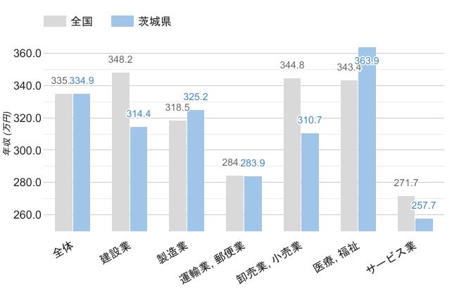 茨城県の職業別平均年収《男性》のグラフ