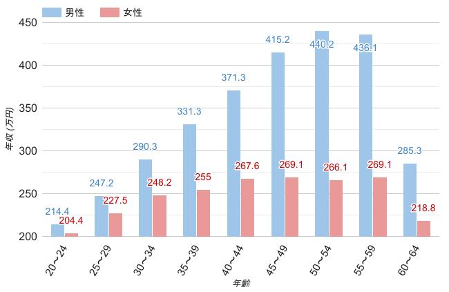 愛知県の男女・年齢別平均年収のグラフ