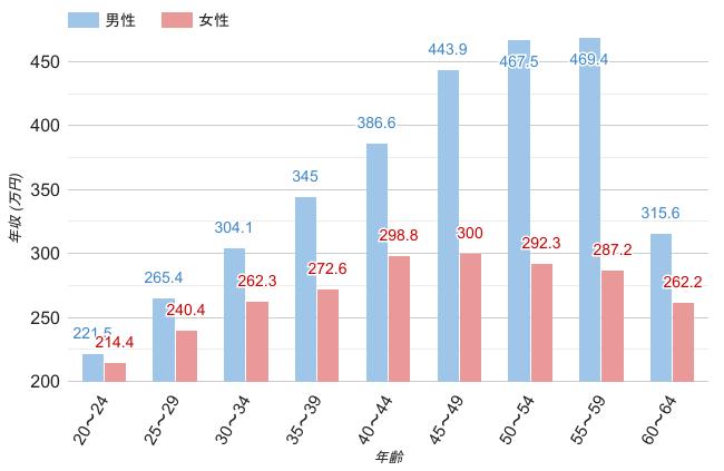 神奈川県の男女・年齢別平均年収のグラフ