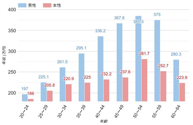 宮城県の男女・年齢別平均年収のグラフ