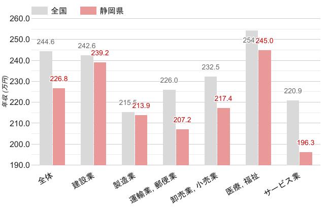 静岡県の職業別平均年収《女性》のグラフ
