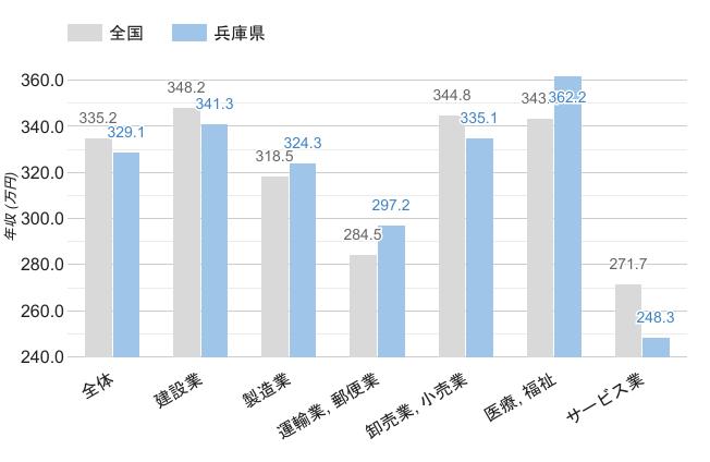 兵庫県の職業別平均年収《男性》のグラフ
