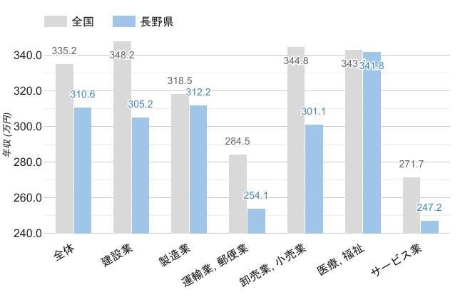 長野県の職業別平均年収《男性》のグラフ