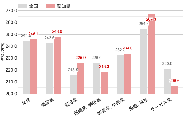 愛知県の職業別平均年収《女性》のグラフ